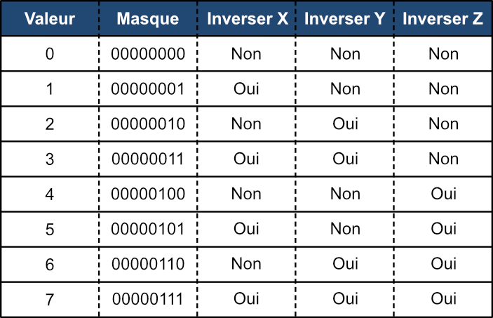 GRBL configuration - Inverser les axes